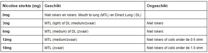 In deze tabel kan je aflezen welke nicotine sterkten in e-liquid geschikt is voor jouw e-sigaret