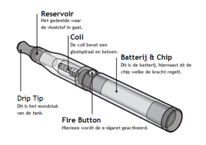 The parts of a Vape
