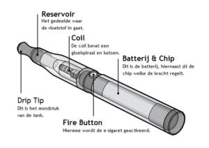 De onderdelen van een elektrische sigaret.